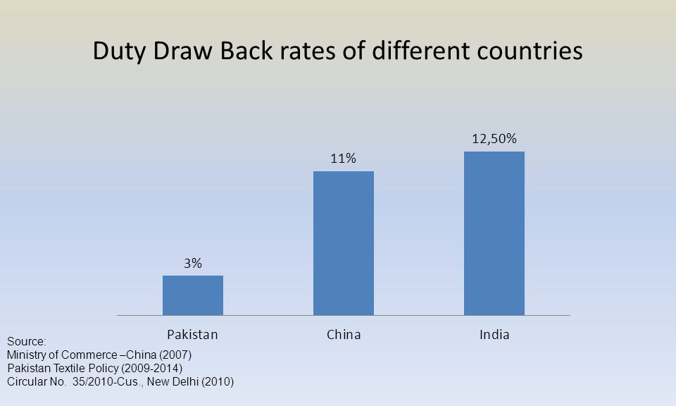 Duty Draw Back rates of different countries Source: Ministry of Commerce –China (2007) Pakistan Textile Policy (2009-2014) Circular No.