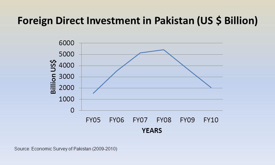 Foreign Direct Investment in Pakistan (US $ Billion) Source: Economic Survey of Pakistan (2009-2010)