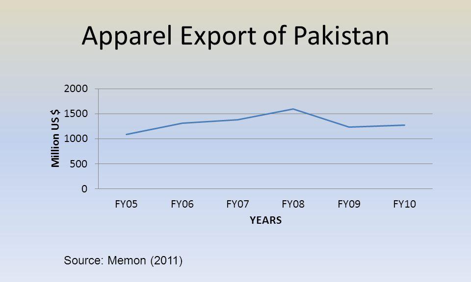 Apparel Export of Pakistan Source: Memon (2011)