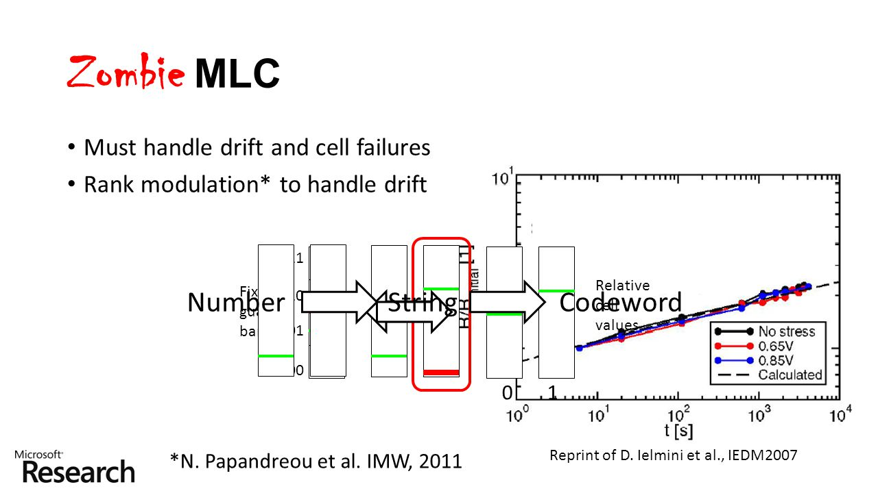 Zombie MLC Must handle drift and cell failures Rank modulation* to handle drift Fixed guard bands Relative cell values *N. Papandreou et al. IMW, 2011