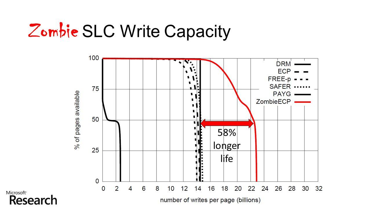 58% longer life