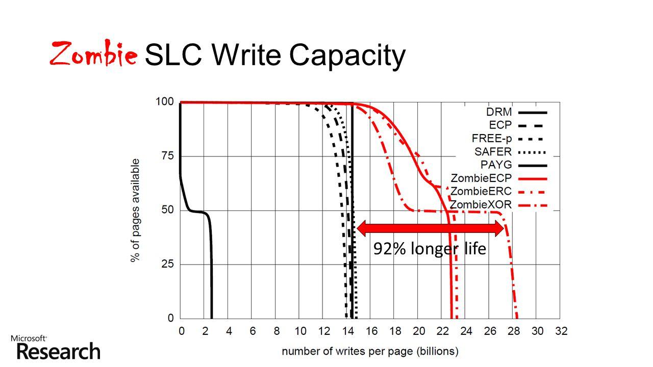Zombie SLC Write Capacity 92% longer life