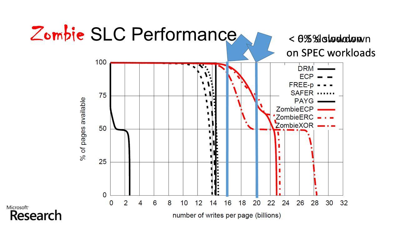 Zombie SLC Performance < 0.5% slowdown on SPEC workloads < 6% slowdown on SPEC workloads