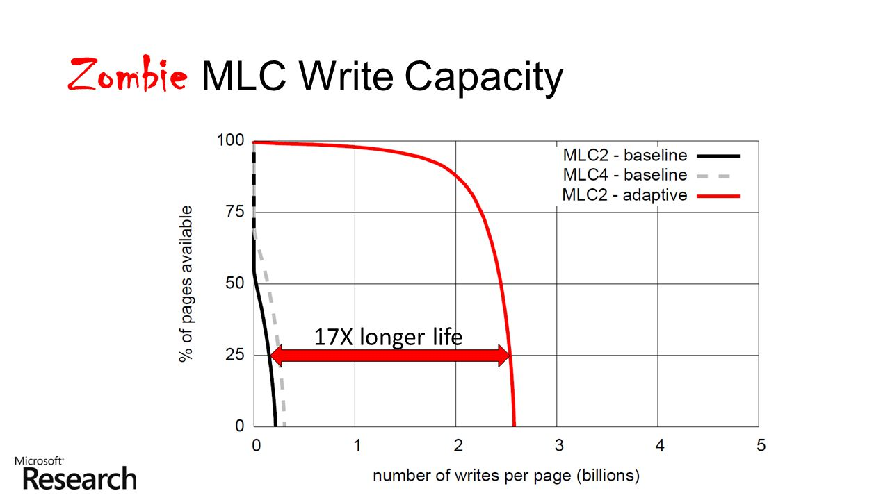 17X longer life