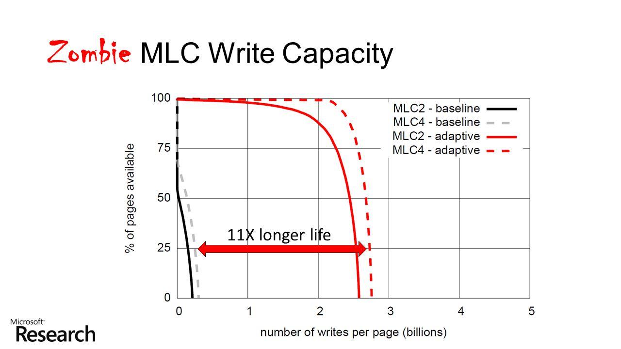 Zombie MLC Write Capacity 11X longer life