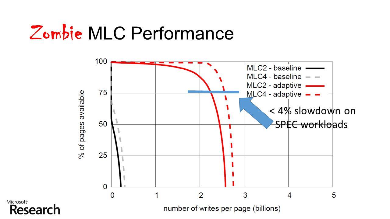 Zombie MLC Performance < 4% slowdown on SPEC workloads