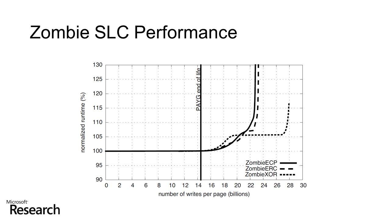 Zombie SLC Performance