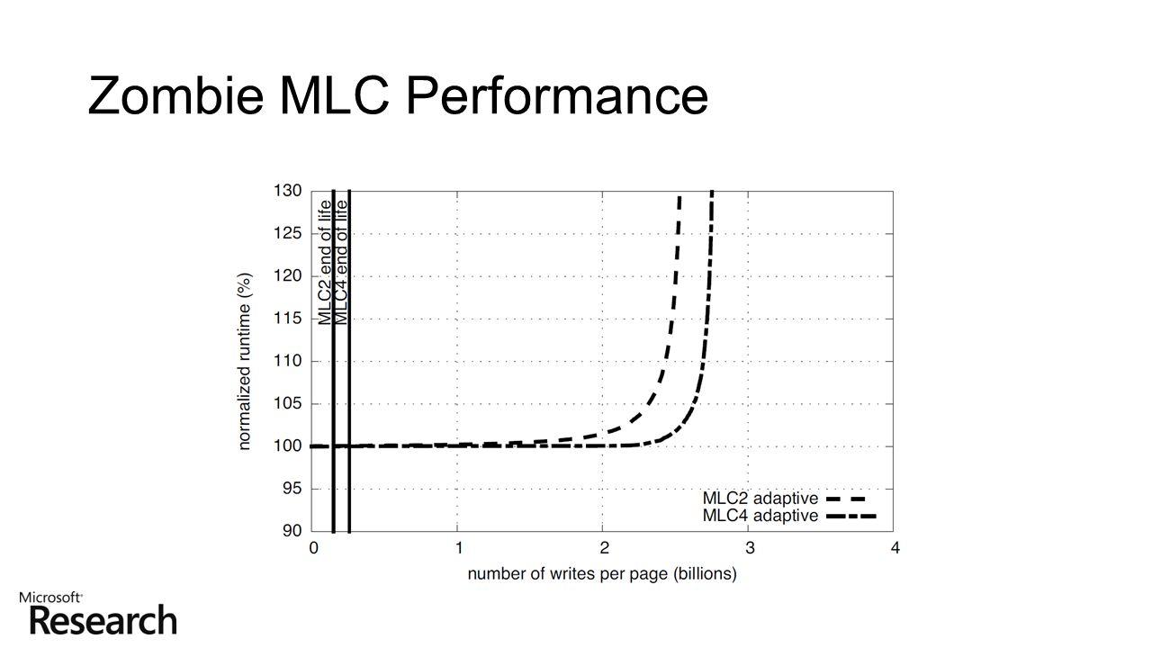 Zombie MLC Performance