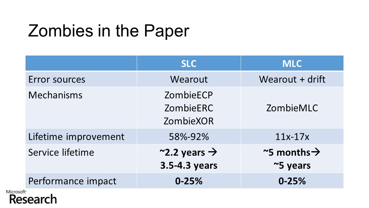 Zombies in the Paper SLCMLC Error sourcesWearoutWearout + drift MechanismsZombieECP ZombieERC ZombieXOR ZombieMLC Lifetime improvement58%-92%11x-17x S