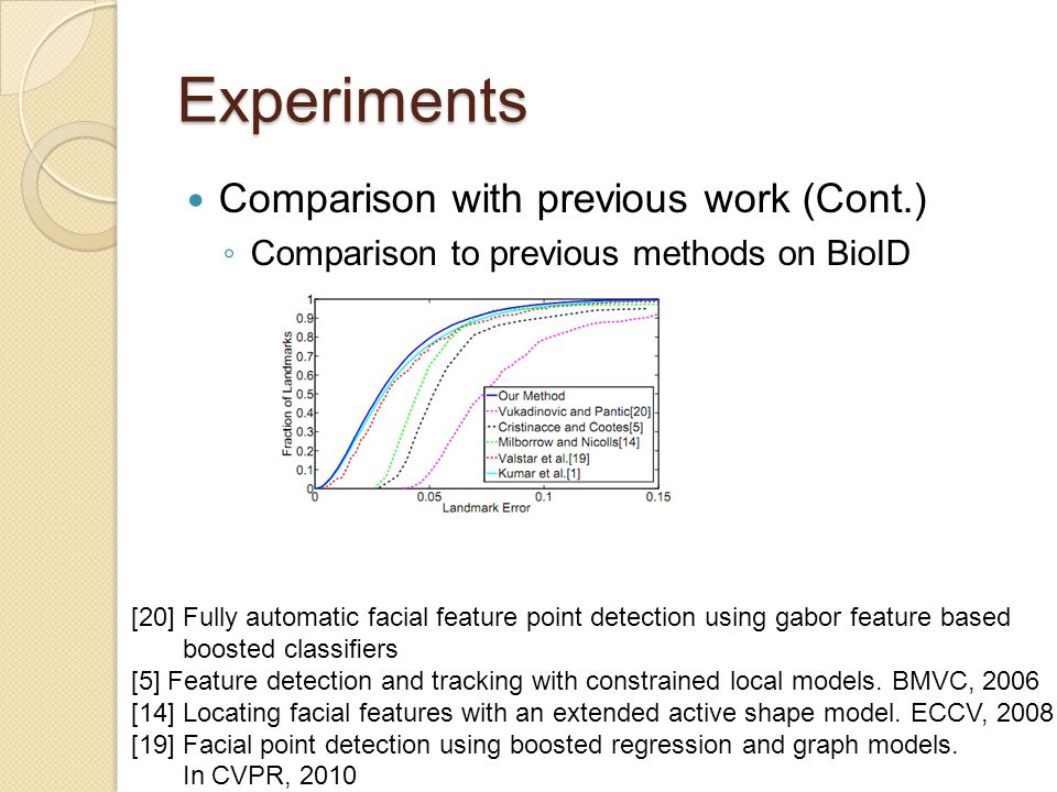Experiments Comparison with previous work (Cont.) ◦ Comparison to previous methods on BioID [20] Fully automatic facial feature point detection using