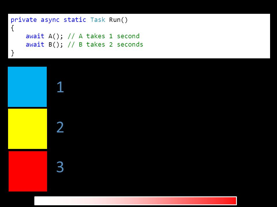 private async static Task Run() { await A(); // A takes 1 second await B(); // B takes 2 seconds } 1 2 3