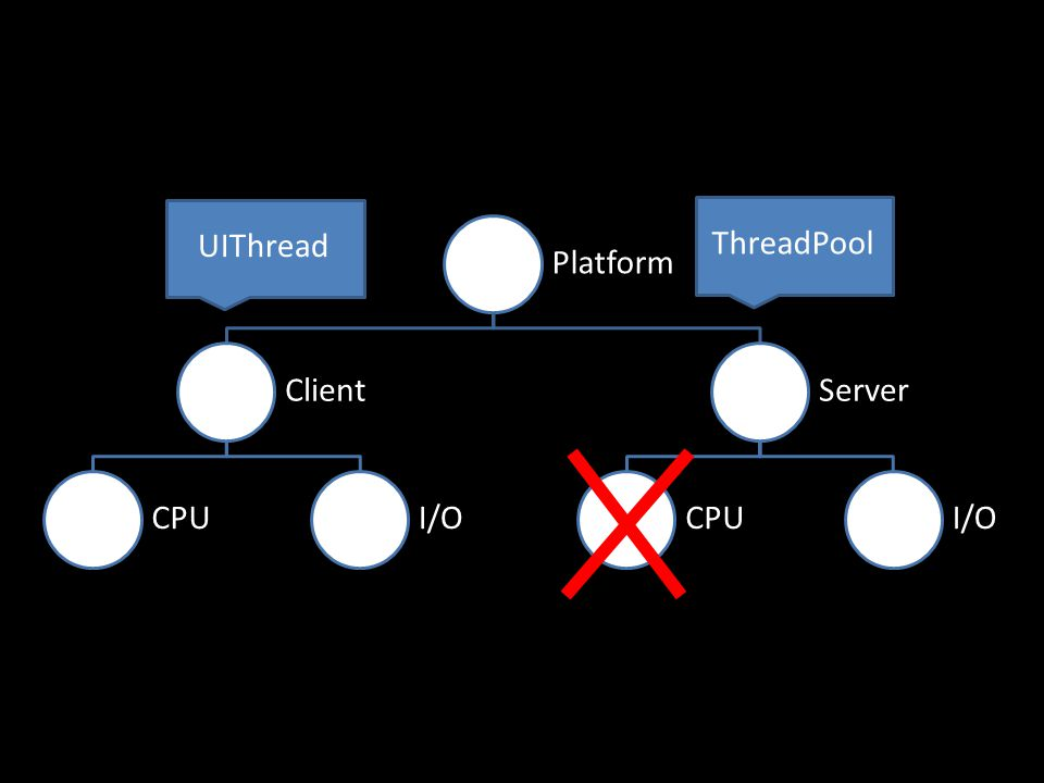 Platform ClientCPUI/OServerCPUI/O UIThreadThreadPool