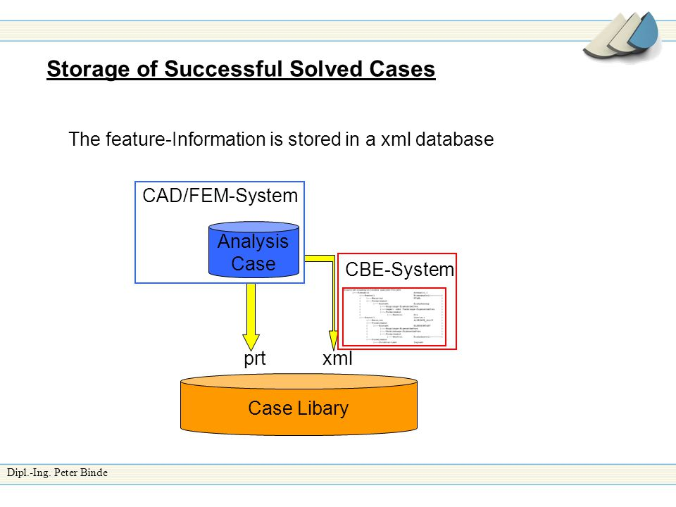 Dipl.-Ing. Peter Binde Storage of Successful Solved Cases The feature-Information is stored in a xml database Analysis Case Case Libary CBE-System prt
