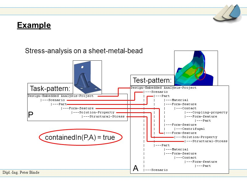 Dipl.-Ing. Peter Binde Example P Task-pattern: A Test-pattern: Stress-analysis on a sheet-metal-bead containedIn(P,A) = true