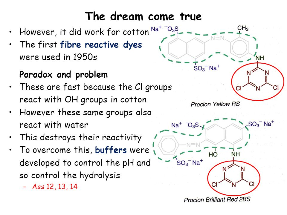 The dream come true However, it did work for cotton The first fibre reactive dyes were used in 1950s Paradox and problem These are fast because the Cl groups react with OH groups in cotton However these same groups also react with water This destroys their reactivity To overcome this, buffers were developed to control the pH and so control the hydrolysis –Ass 12, 13, 14
