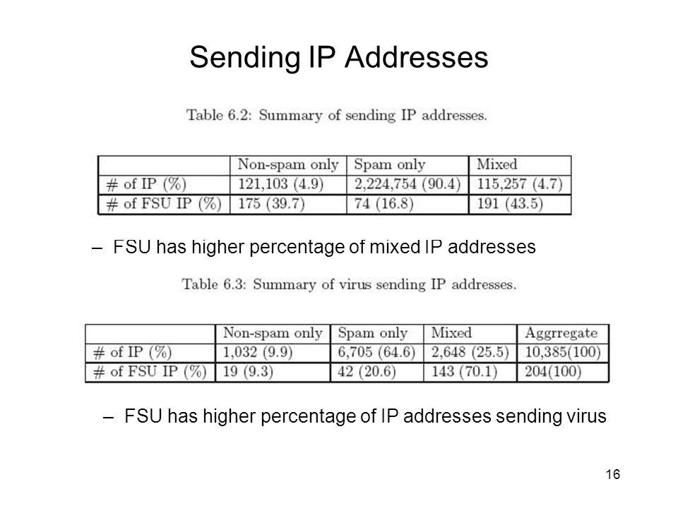 Sending IP Addresses 16 –FSU has higher percentage of mixed IP addresses –FSU has higher percentage of IP addresses sending virus