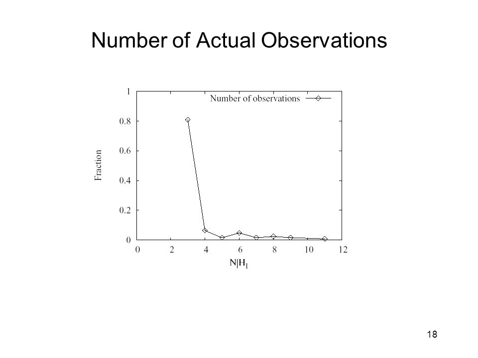 Number of Actual Observations 18