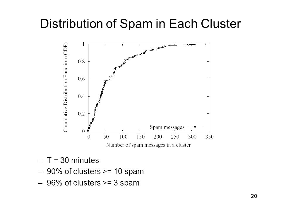Distribution of Spam in Each Cluster –T = 30 minutes –90% of clusters >= 10 spam –96% of clusters >= 3 spam 20