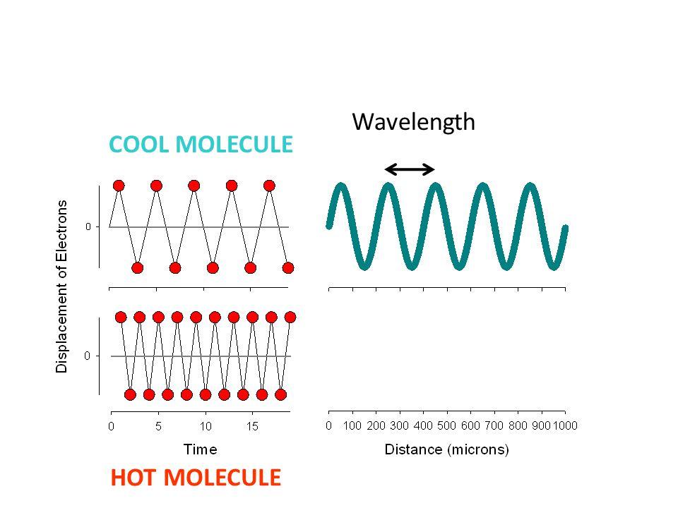 COOL MOLECULE Wavelength HOT MOLECULE