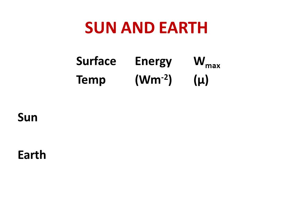 SUN AND EARTH SurfaceEnergyW max Temp (Wm -2 )(μ) Sun Earth