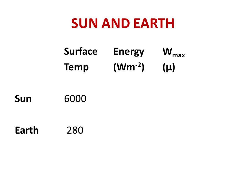 SUN AND EARTH SurfaceEnergyW max Temp (Wm -2 )(μ) Sun6000 Earth 280