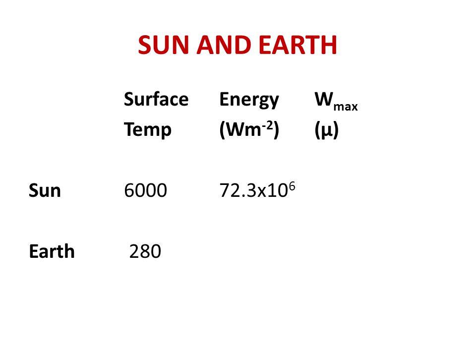 SUN AND EARTH SurfaceEnergyW max Temp (Wm -2 )(μ) Sun600072.3x10 6 Earth 280