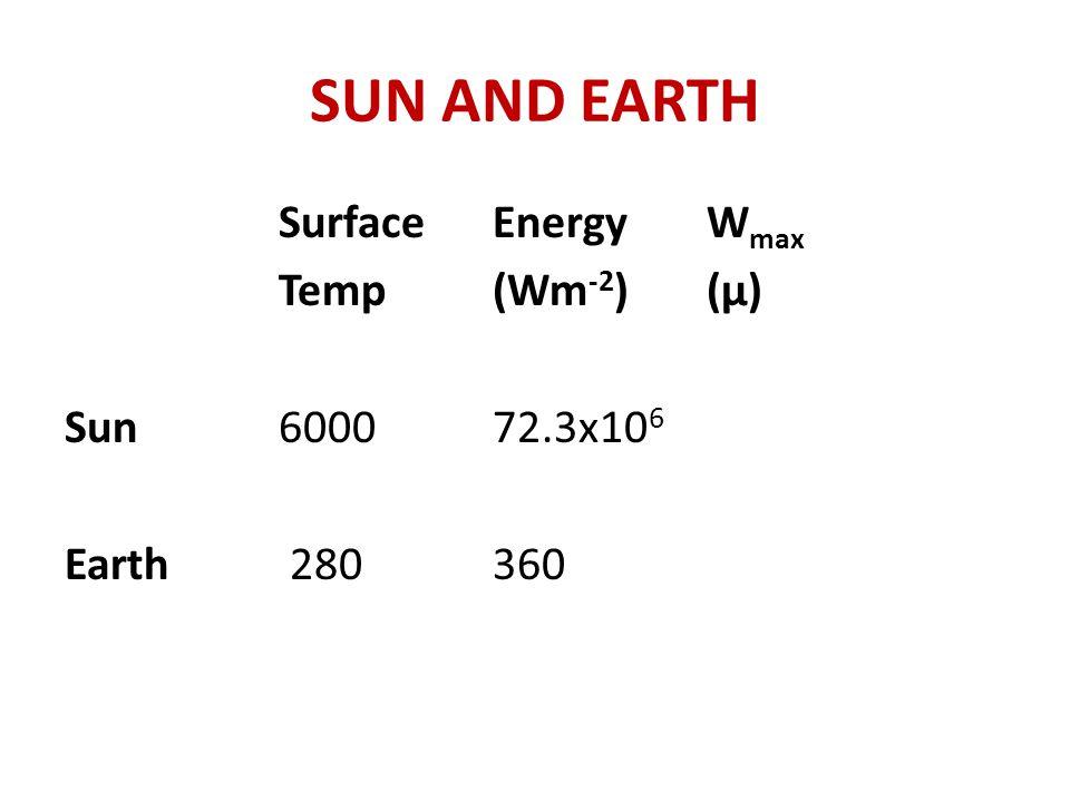SUN AND EARTH SurfaceEnergyW max Temp (Wm -2 )(μ) Sun600072.3x10 6 Earth 280360