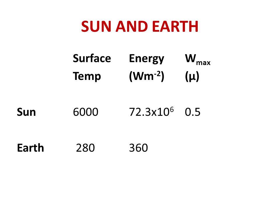 SUN AND EARTH SurfaceEnergyW max Temp (Wm -2 )(μ) Sun600072.3x10 6 0.5 Earth 280360