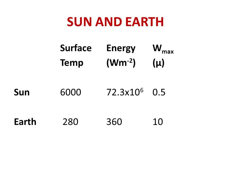 SUN AND EARTH SurfaceEnergyW max Temp (Wm -2 )(μ) Sun600072.3x10 6 0.5 Earth 28036010