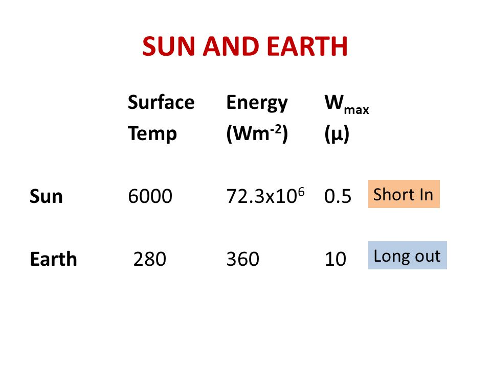 SUN AND EARTH SurfaceEnergyW max Temp (Wm -2 )(μ) Sun600072.3x10 6 0.5 Earth 28036010 Short In Long out