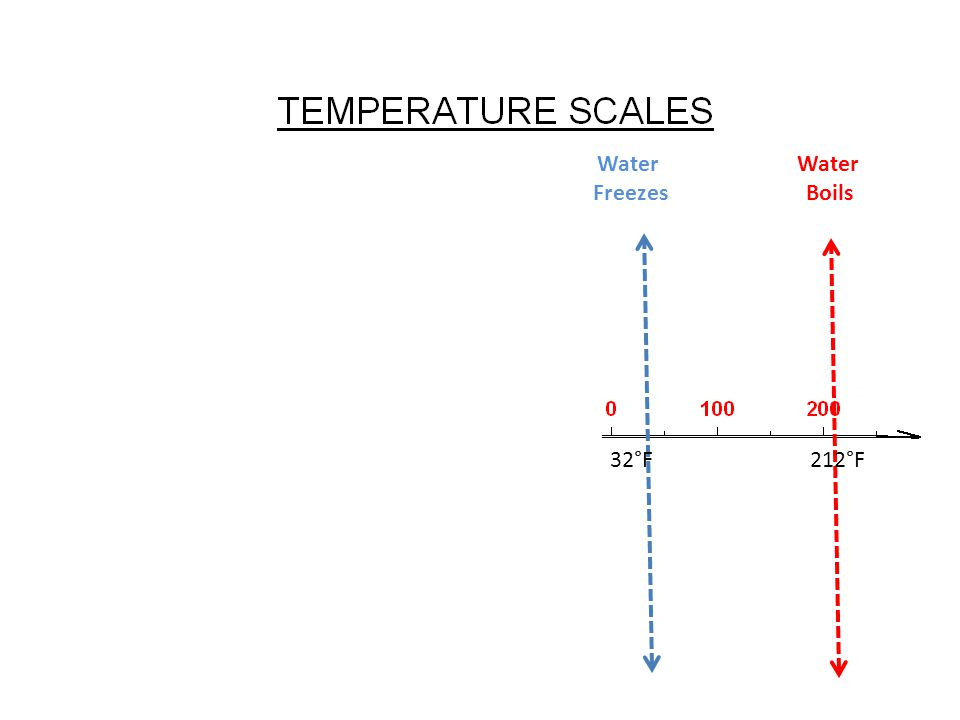 Water Boils 212°F Water Freezes 32°F