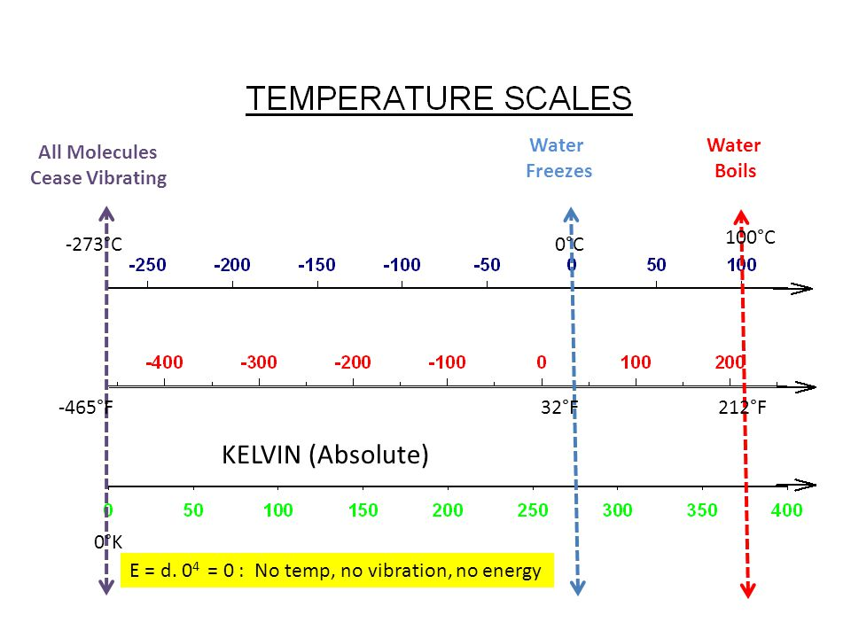 Water Freezes 32°F Water Boils 212°F All Molecules Cease Vibrating -465°F 0°C 100°C -273°C 0°K KELVIN (Absolute) E = d.
