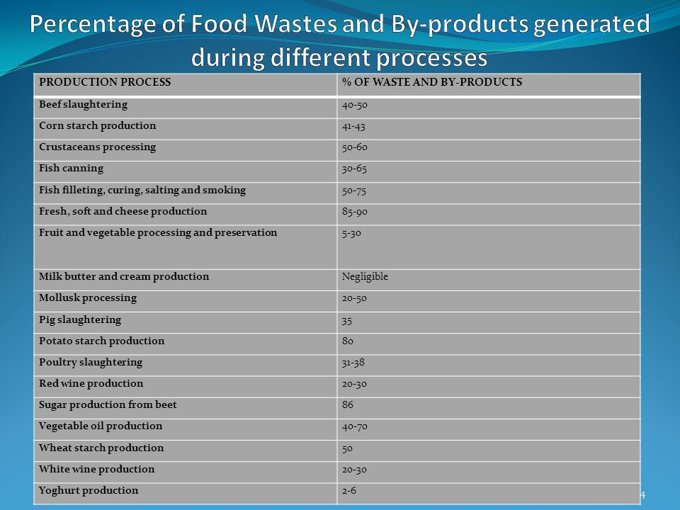 4 PRODUCTION PROCESS% OF WASTE AND BY-PRODUCTS Beef slaughtering40-50 Corn starch production41-43 Crustaceans processing50-60 Fish canning30-65 Fish f
