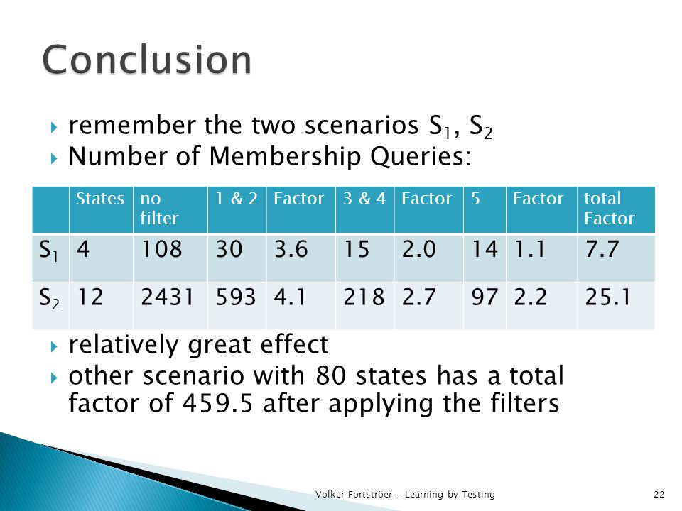  remember the two scenarios S 1, S 2  Number of Membership Queries:  relatively great effect  other scenario with 80 states has a total factor of 459.5 after applying the filters Volker Fortströer - Learning by Testing22 Statesno filter 1 & 2Factor3 & 4Factor5 total Factor S1S1 4108303.6152.0141.17.7 S2S2 1224315934.12182.7972.225.1