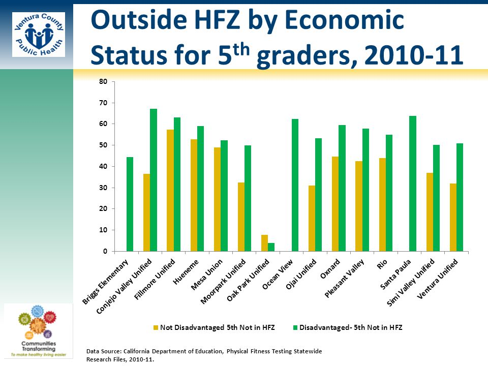 Outside HFZ by Economic Status for 5 th graders, 2010-11 Data Source: California Department of Education, Physical Fitness Testing Statewide Research Files, 2010-11.