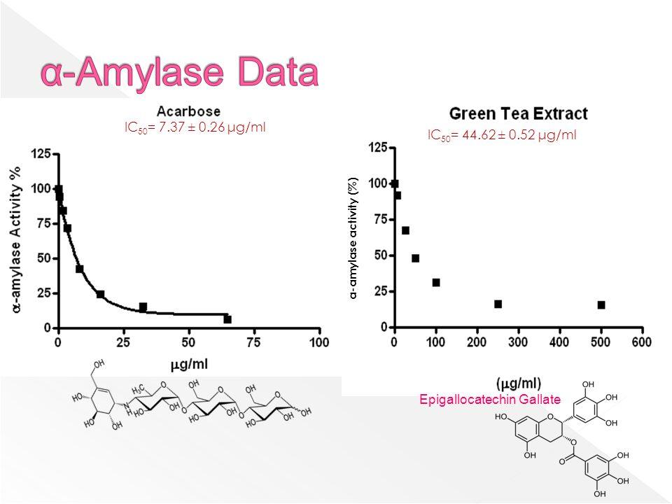 IC 50 = 7.37 ± 0.26 μg/ml α-amylase activity (%) IC 50 = 44.62 ± 0.52 μg/ml Epigallocatechin Gallate