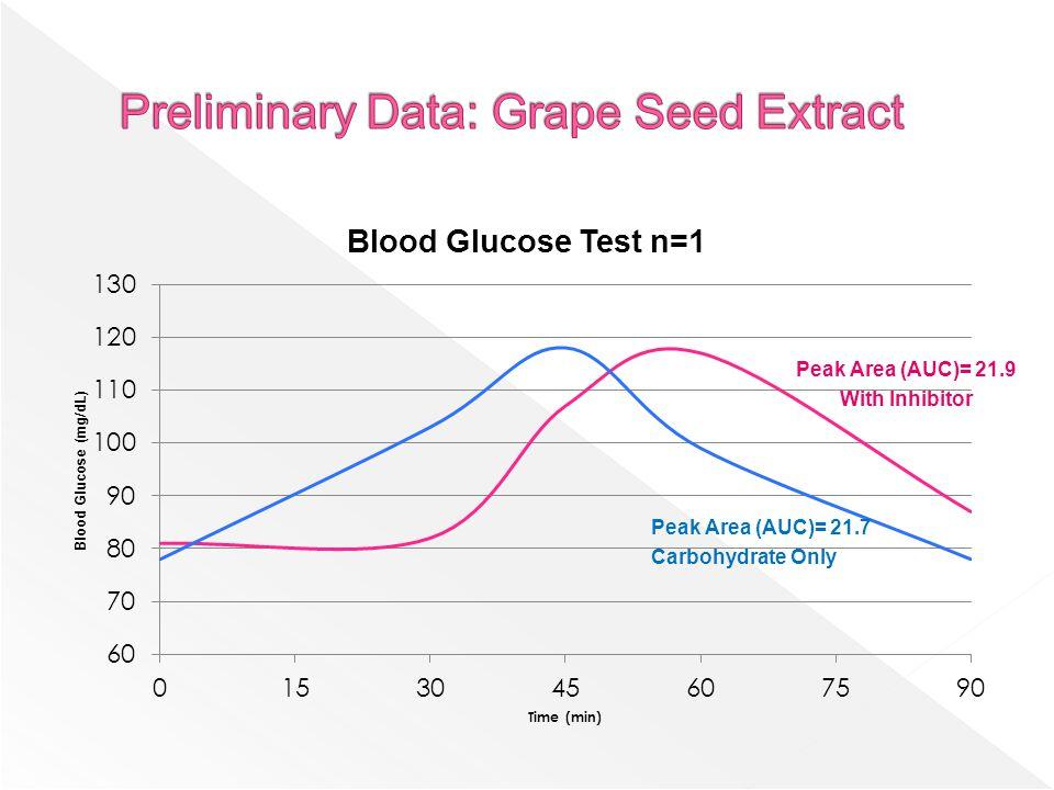 Peak Area (AUC)= 21.9 With Inhibitor Peak Area (AUC)= 21.7 Carbohydrate Only