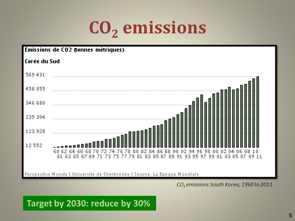 CO 2 emissions 5 Target by 2030: reduce by 30% CO 2 emissions South Korea, 1960 to 2011