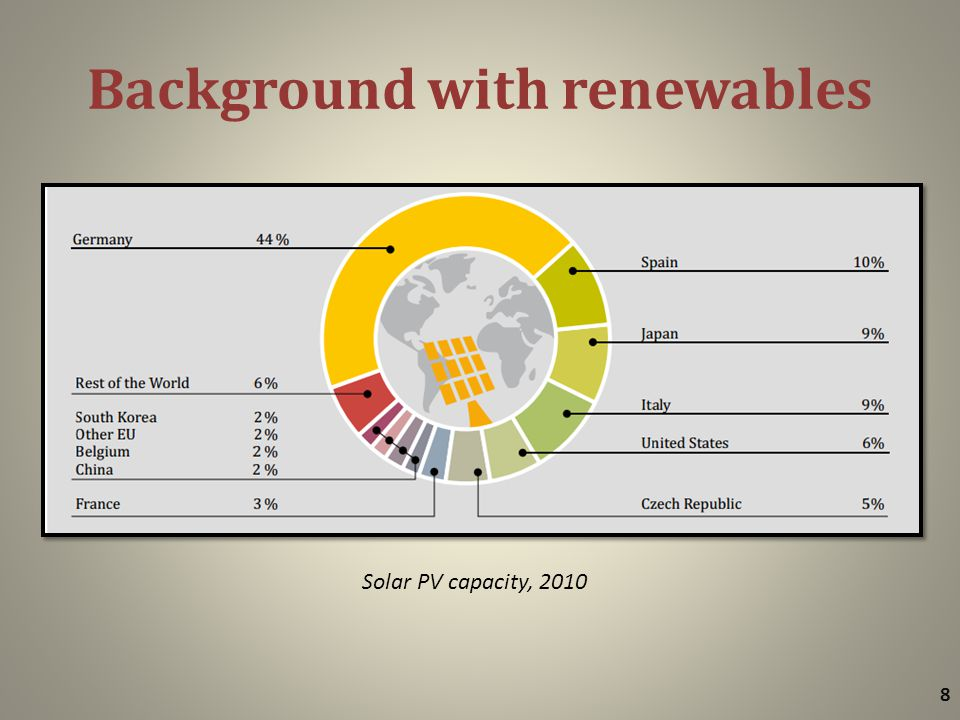 Background with renewables 8 Solar PV capacity, 2010