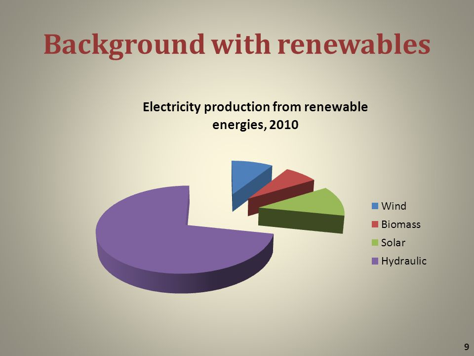 Background with renewables 9