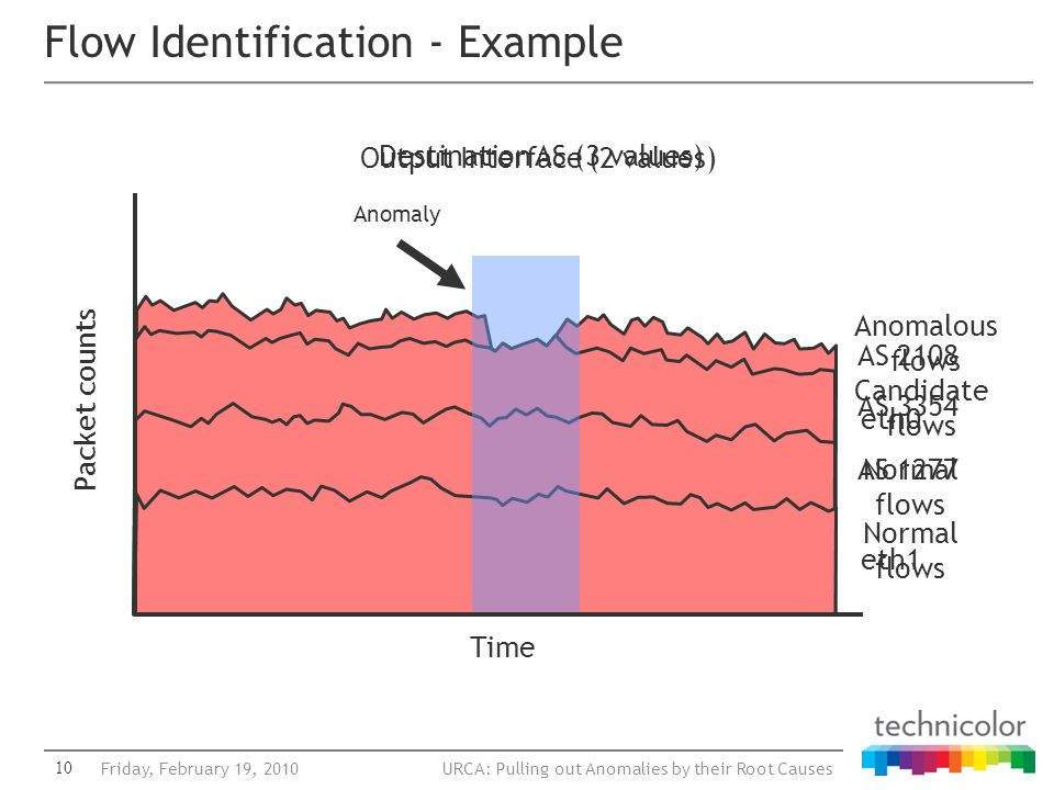 URCA: Pulling out Anomalies by their Root Causes Flow Identification - Example 10Friday, February 19, 2010 Time Packet counts Output Interface (2 valu