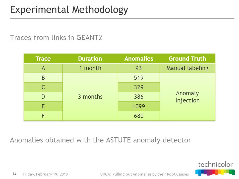 URCA: Pulling out Anomalies by their Root Causes Traces from links in GEANT2 Anomalies obtained with the ASTUTE anomaly detector Experimental Methodol