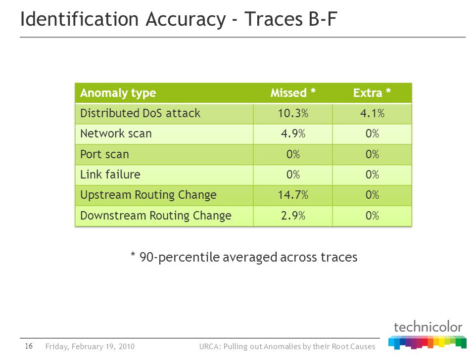 URCA: Pulling out Anomalies by their Root Causes Identification Accuracy - Traces B-F 16Friday, February 19, 2010 * 90-percentile averaged across trac