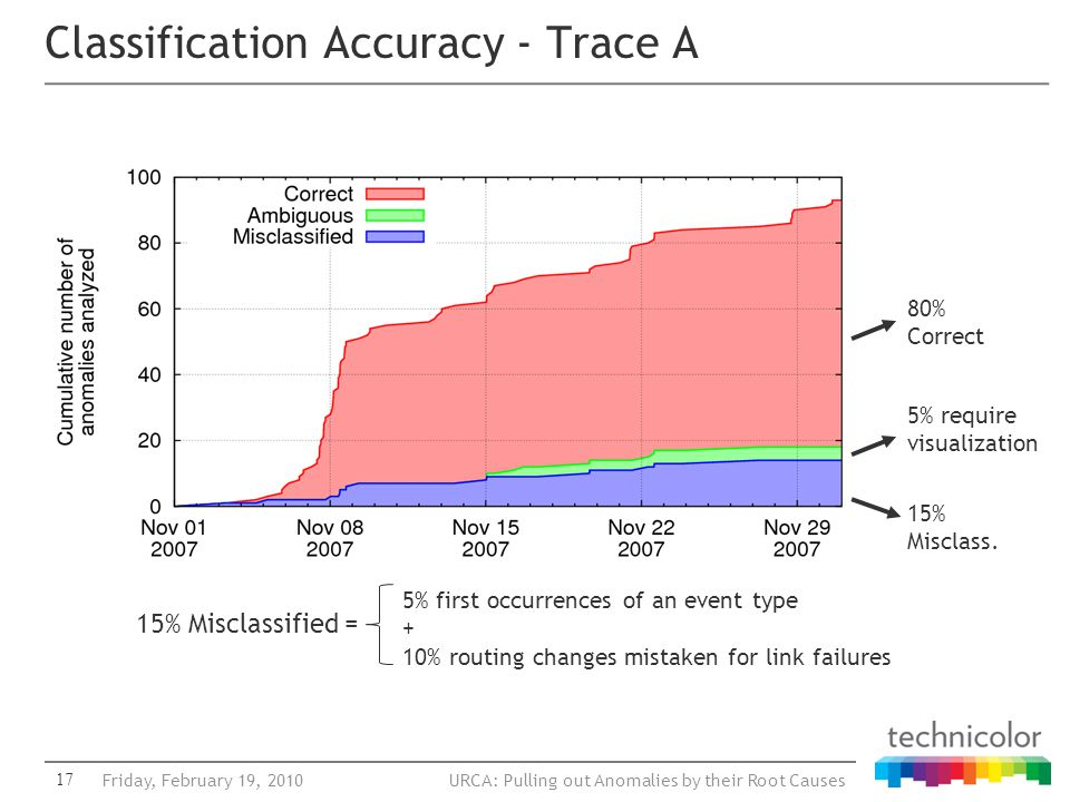URCA: Pulling out Anomalies by their Root Causes Classification Accuracy - Trace A 17Friday, February 19, 2010 80% Correct 15% Misclass. 15% Misclassi
