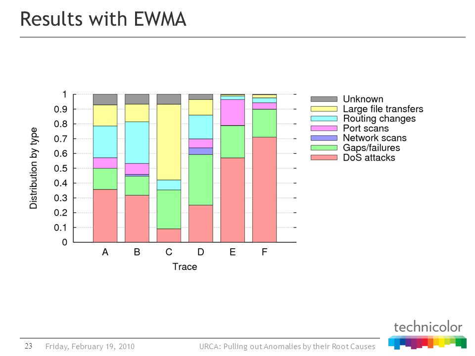 URCA: Pulling out Anomalies by their Root Causes23 Results with EWMA Friday, February 19, 2010