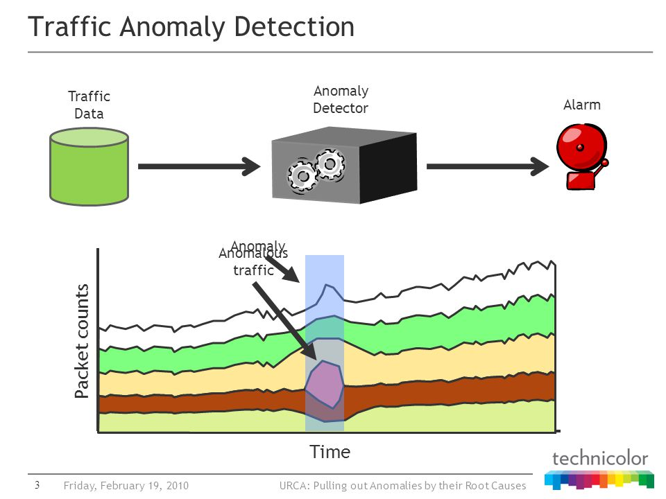 URCA: Pulling out Anomalies by their Root Causes Time Packet counts Traffic Anomaly Detection 3Friday, February 19, 2010 Traffic Data Alarm Anomaly Detector Anomaly Anomalous traffic
