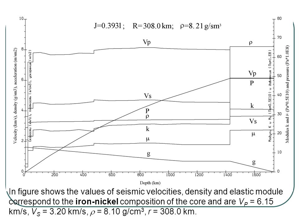 In figure shows the values of seismic velocities, density and elastic module correspond to the iron-nickel composition of the core and are V P = 6.15 km/s, V S = 3.20 km/s,  = 8.10 g/cm 3, r = 308.0 km.
