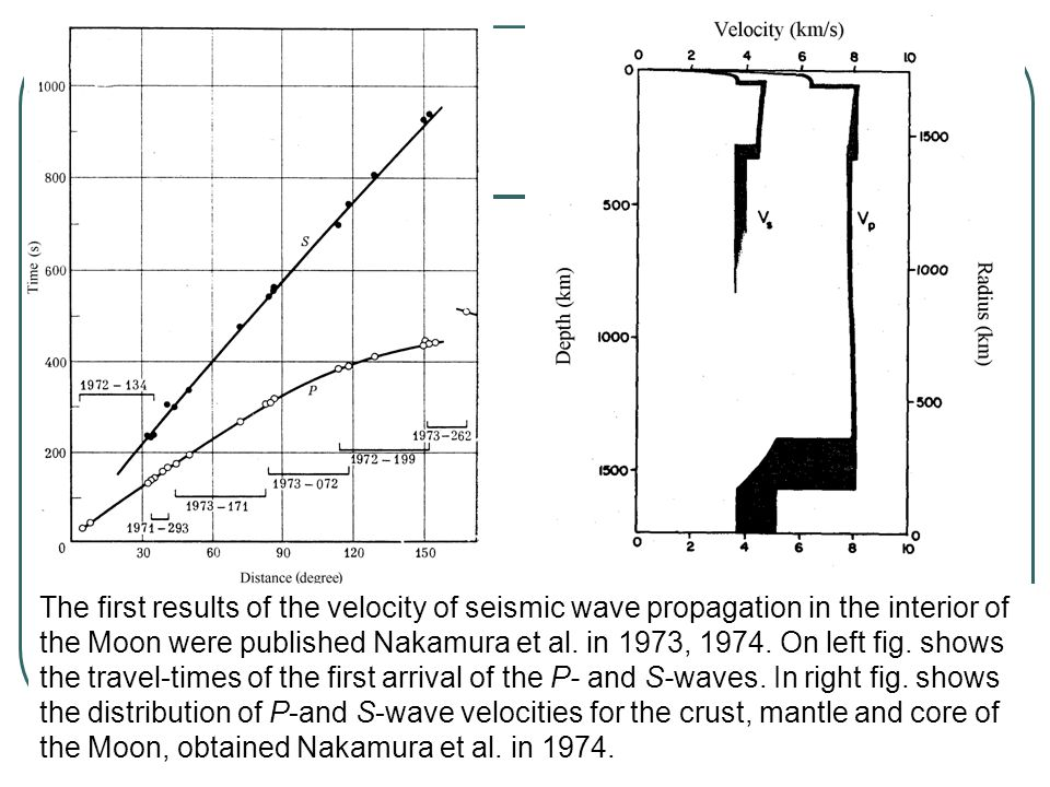 The first results of the velocity of seismic wave propagation in the interior of the Moon were published Nakamura et al.