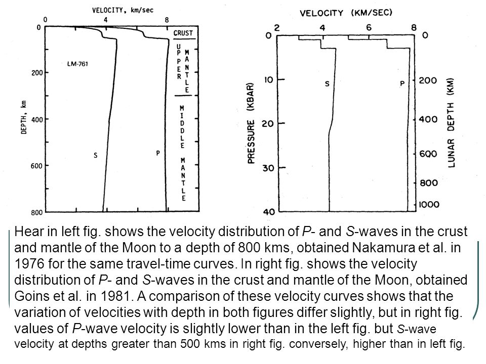Hear in left fig. shows the velocity distribution of P- and S-waves in the crust and mantle of the Moon to a depth of 800 kms, obtained Nakamura et al