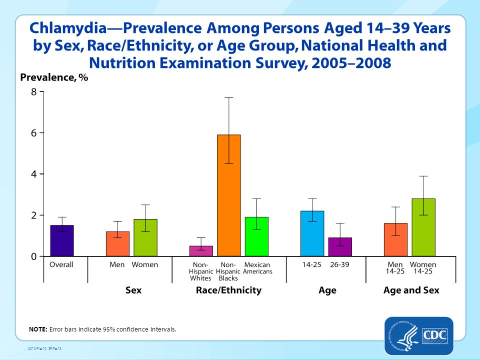 Chlamydia—Prevalence Among Persons Aged 14–39 Years by Sex, Race/Ethnicity, or Age Group, National Health and Nutrition Examination Survey, 2005–2008 NOTE: Error bars indicate 95% confidence intervals.
